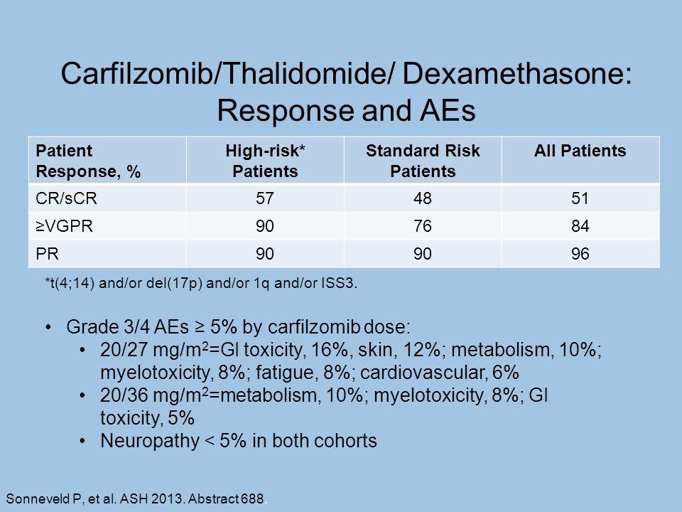 Carfilzomib/Thalidomide/ Dexamethasone: Response and AEs