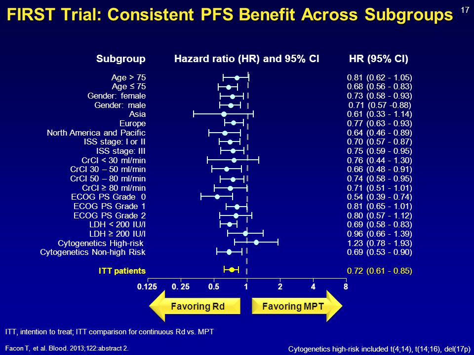 FIRST Trial: Consistent PFS Benefit Across Subgroups
