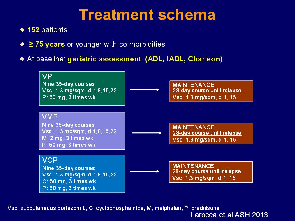 A total of one hundred fifty two of patients were enrolled, we performed at baseline a geriatric assessement using 3 scales: Charlson index, ADL, IADL.