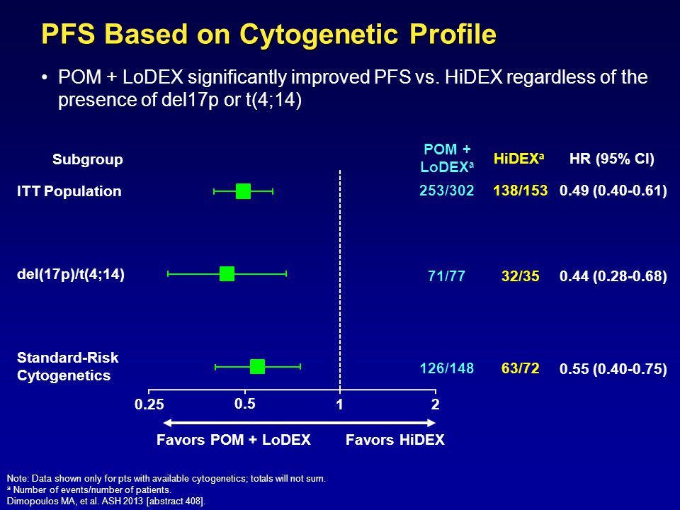 PFS Based on Cytogenetic Profile