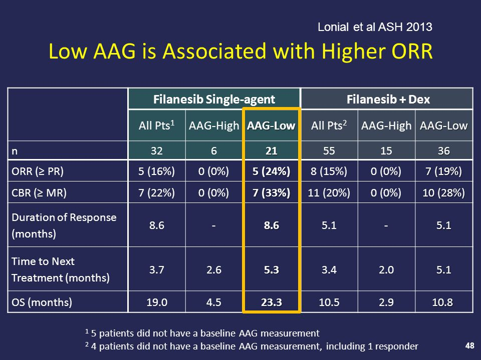 Low AAG is Associated with Higher ORR
