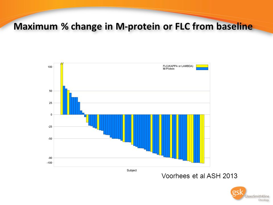 Maximum % change in M-protein or FLC from baseline