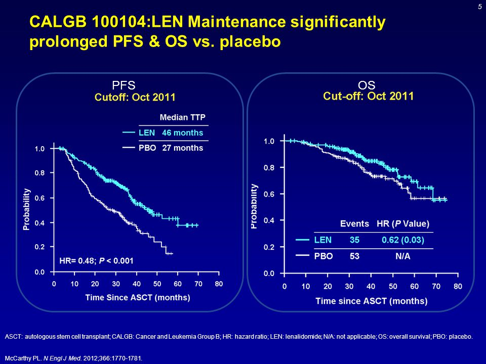 CALGB 100104:LEN Maintenance significantly prolonged PFS & OS vs