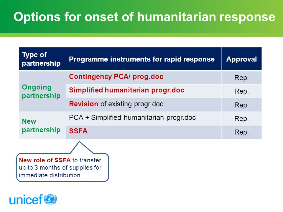 Options for onset of humanitarian response