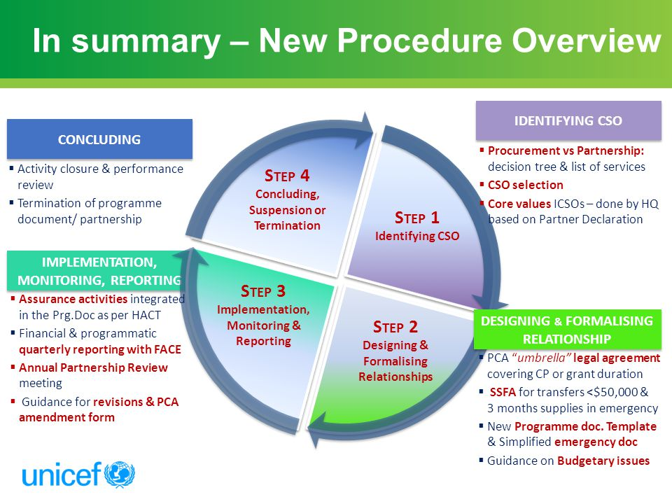 In summary – New Procedure Overview