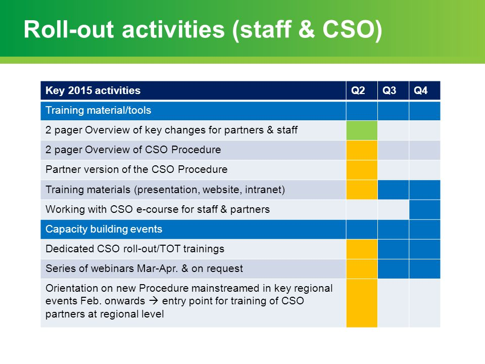 Roll-out activities (staff & CSO)
