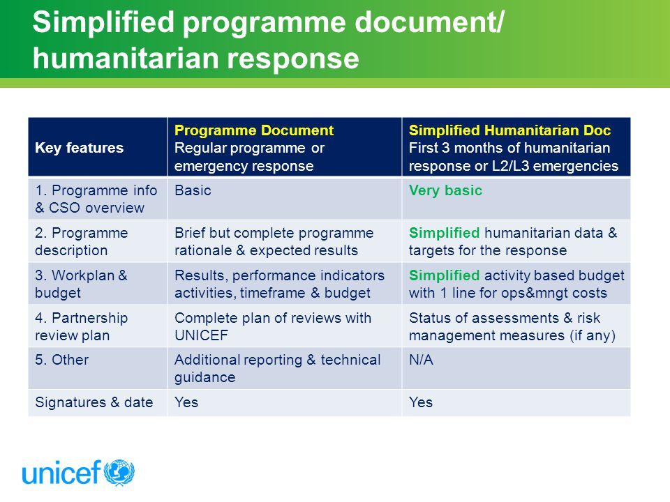 Simplified programme document/ humanitarian response