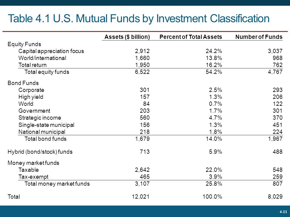 Table 4.1 U.S. Mutual Funds by Investment Classification