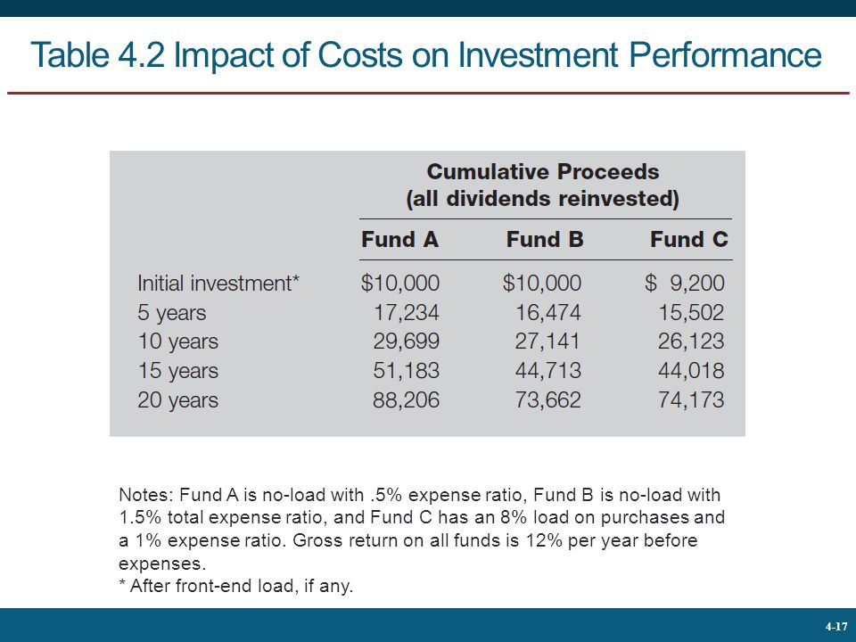 Table 4.2 Impact of Costs on Investment Performance