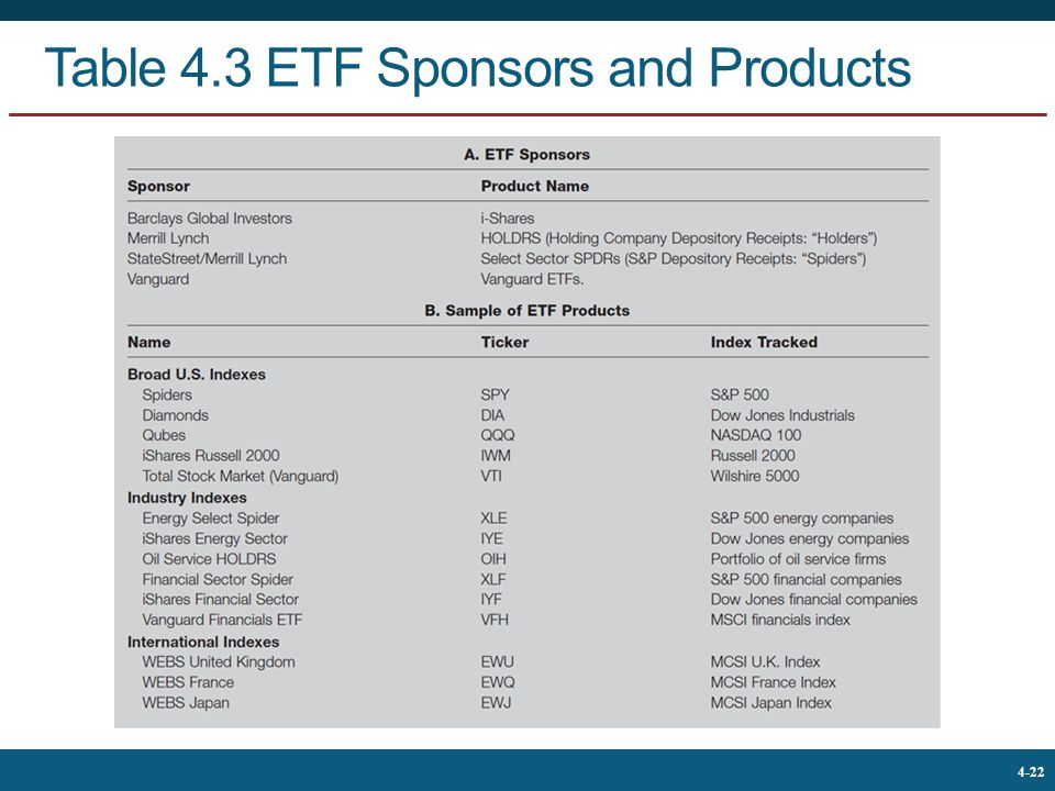 Table 4.3 ETF Sponsors and Products