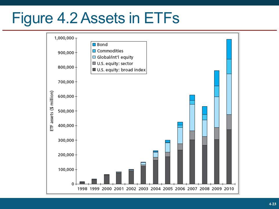 Figure 4.2 Assets in ETFs