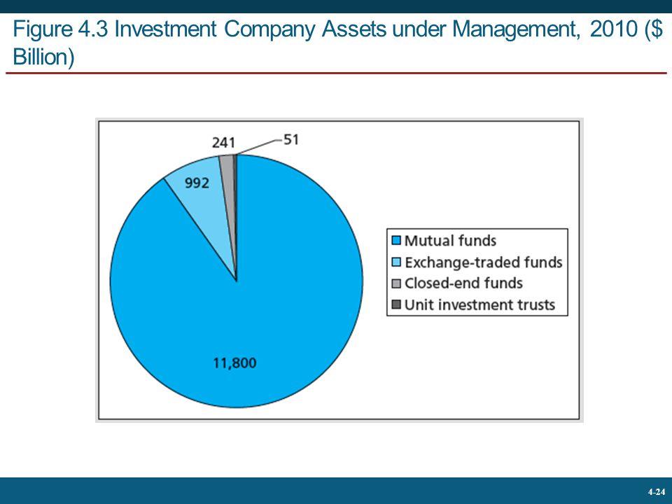 Figure 4.3 Investment Company Assets under Management, 2010 ($ Billion)