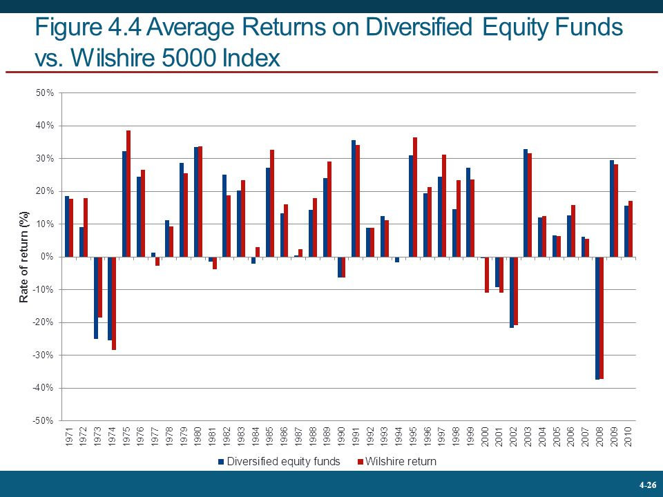 Figure 4. 4 Average Returns on Diversified Equity Funds vs