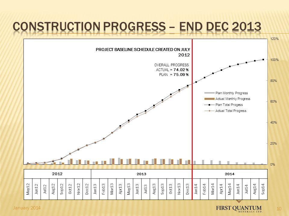 CONSTRUCTION PROGRESS – END DEC 2013