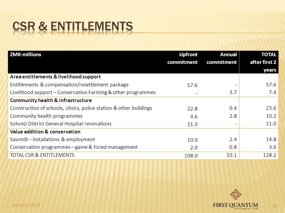 Csr & Entitlements ZMK-millions Upfront commitment Annual commitment
