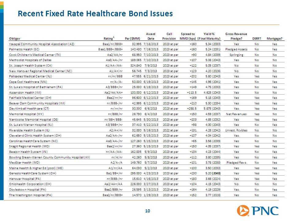 Recent Fixed Rate Healthcare Bond Issues