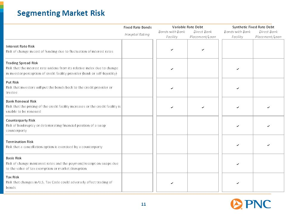 Segmenting Market Risk