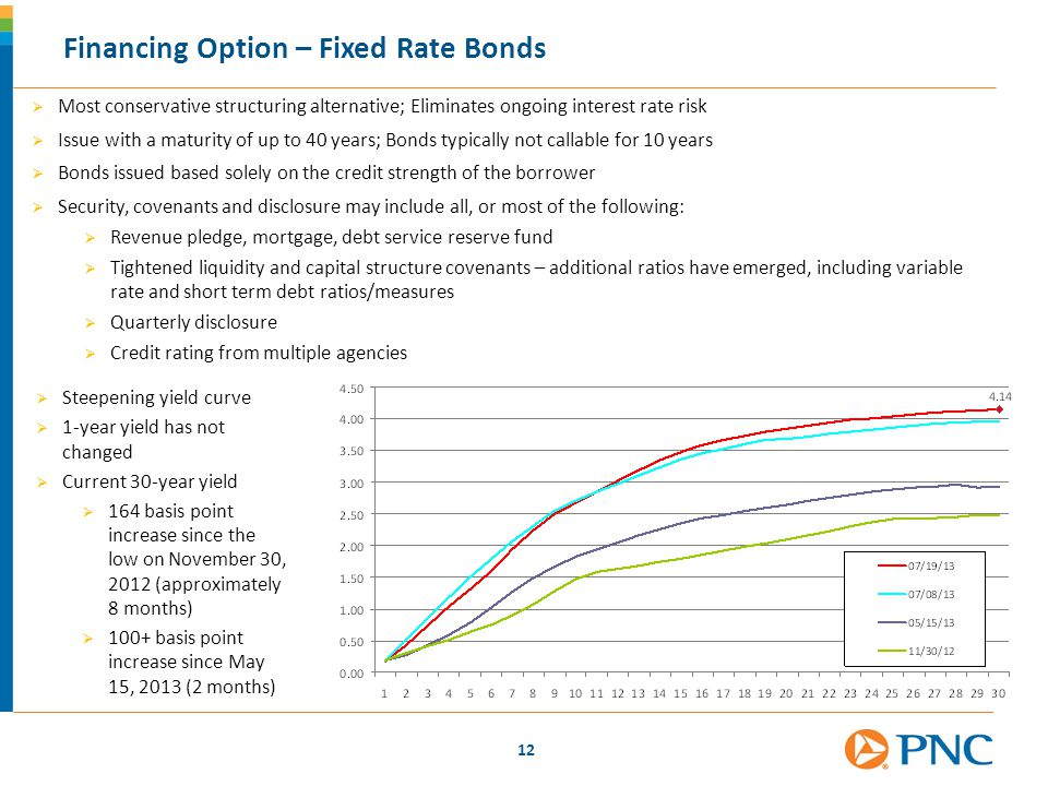 Financing Option – Fixed Rate Bonds