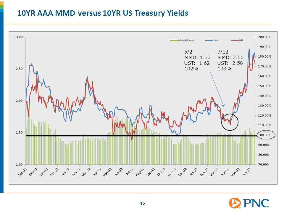 10YR AAA MMD versus 10YR US Treasury Yields