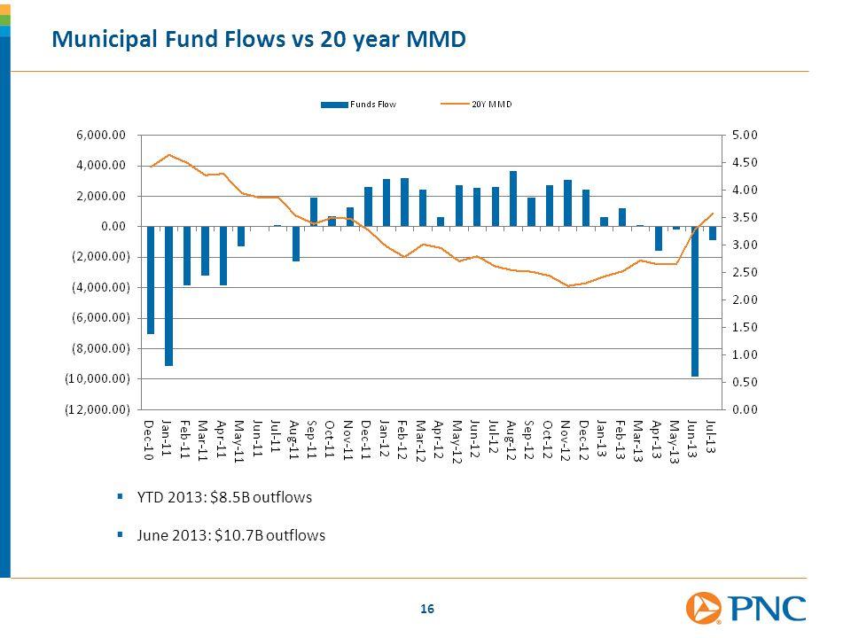 Municipal Fund Flows vs 20 year MMD