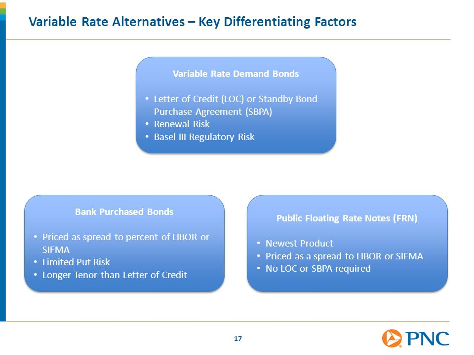 Variable Rate Demand Bonds Public Floating Rate Notes (FRN)