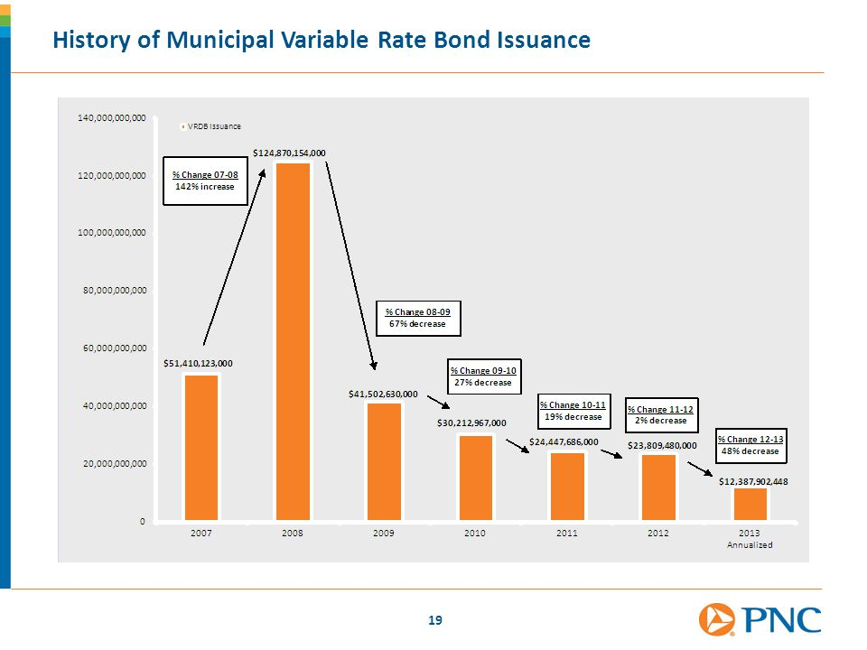 History of Municipal Variable Rate Bond Issuance