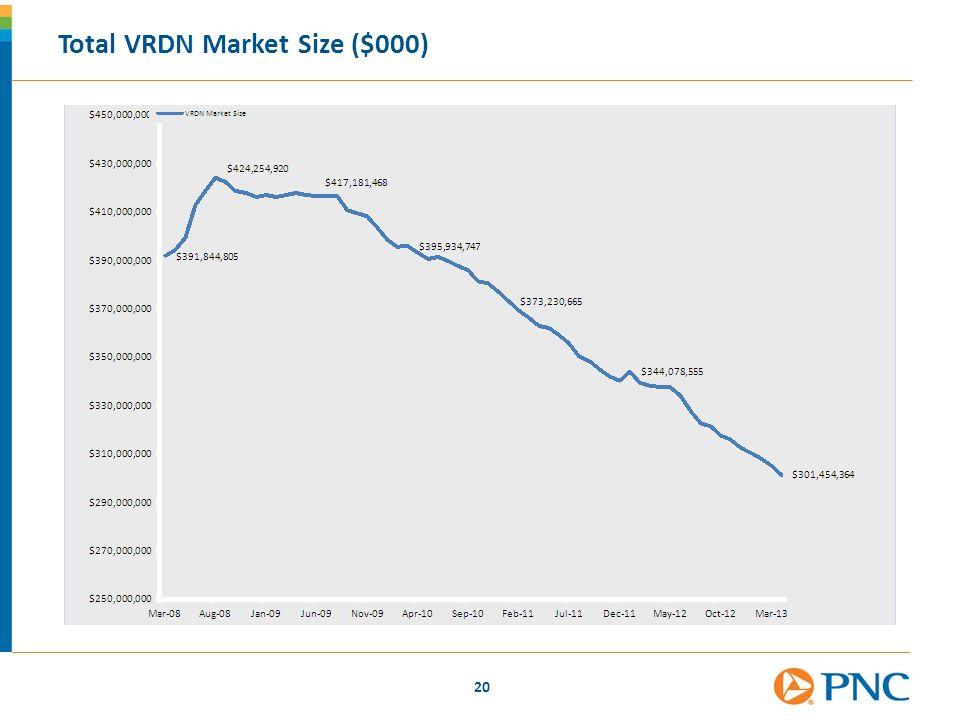 Total VRDN Market Size ($000)