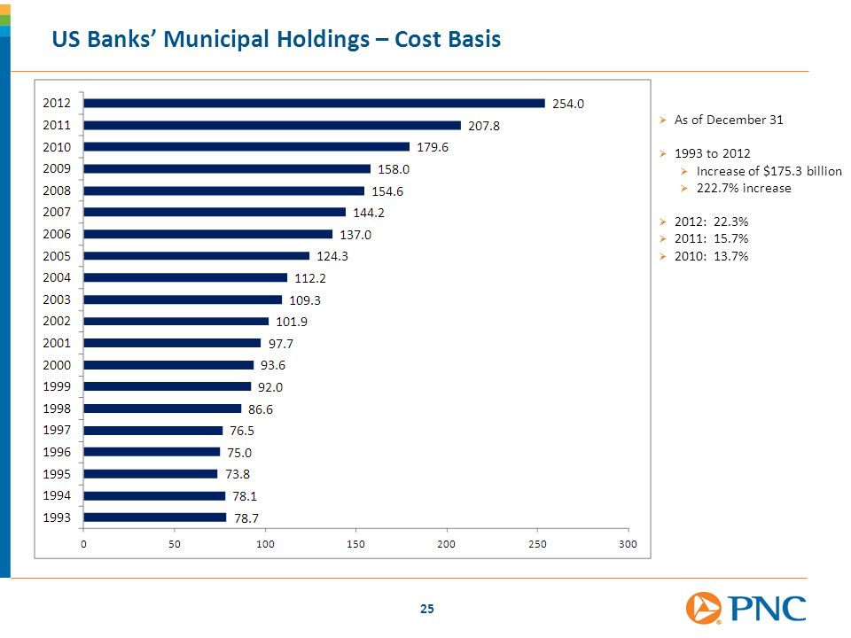 US Banks' Municipal Holdings – Cost Basis