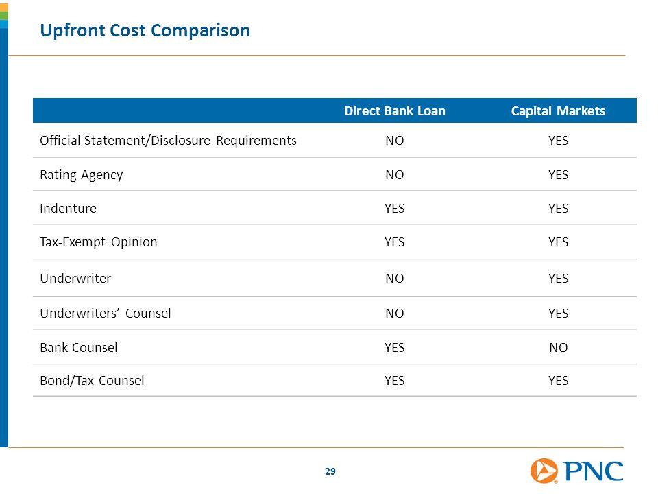 Upfront Cost Comparison