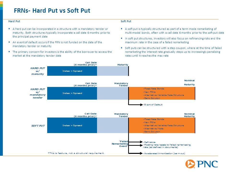 FRNs- Hard Put vs Soft Put