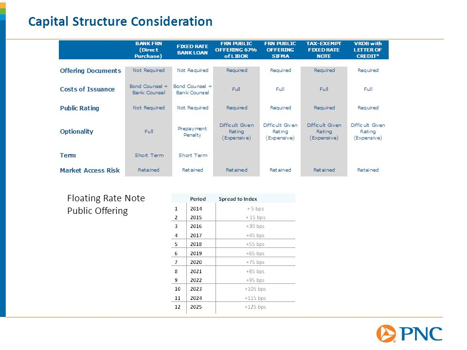 Capital Structure Consideration