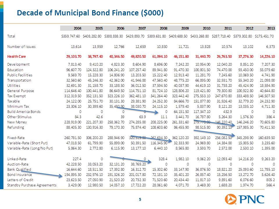 Decade of Municipal Bond Finance ($000)
