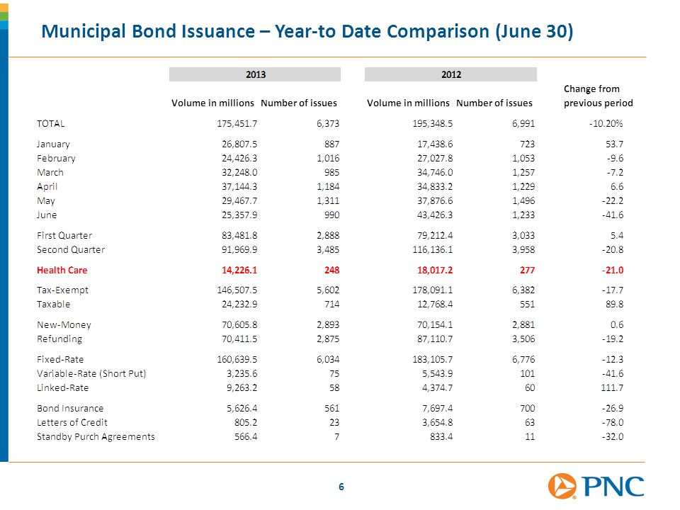 Municipal Bond Issuance – Year-to Date Comparison (June 30)