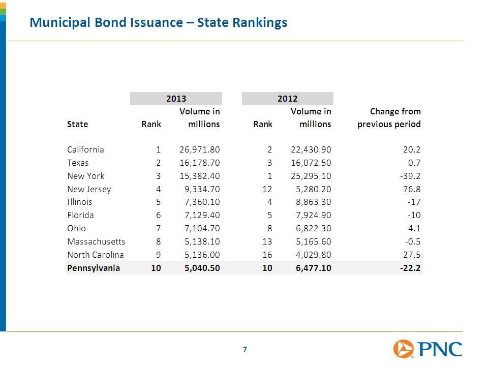 Municipal Bond Issuance – State Rankings
