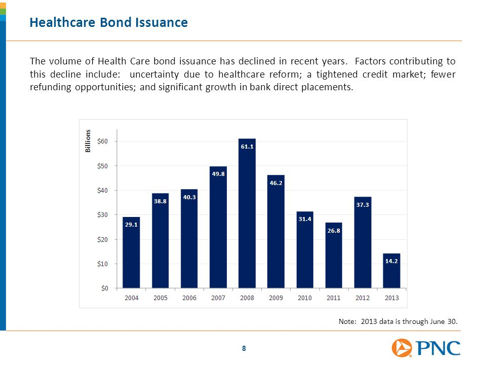 Healthcare Bond Issuance