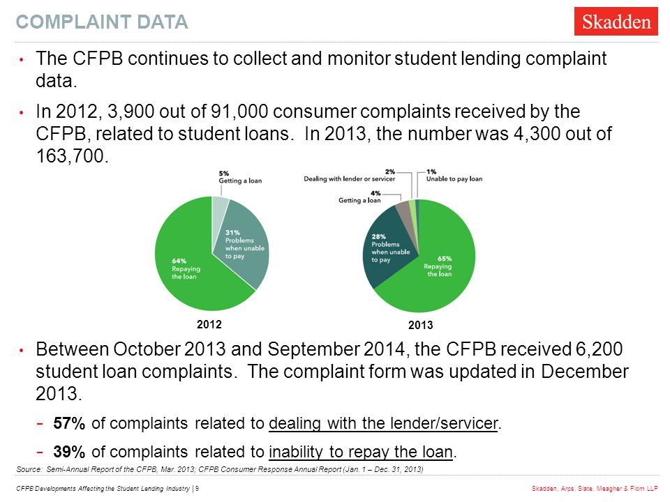 COMPLAINT DATA The CFPB continues to collect and monitor student lending complaint data.