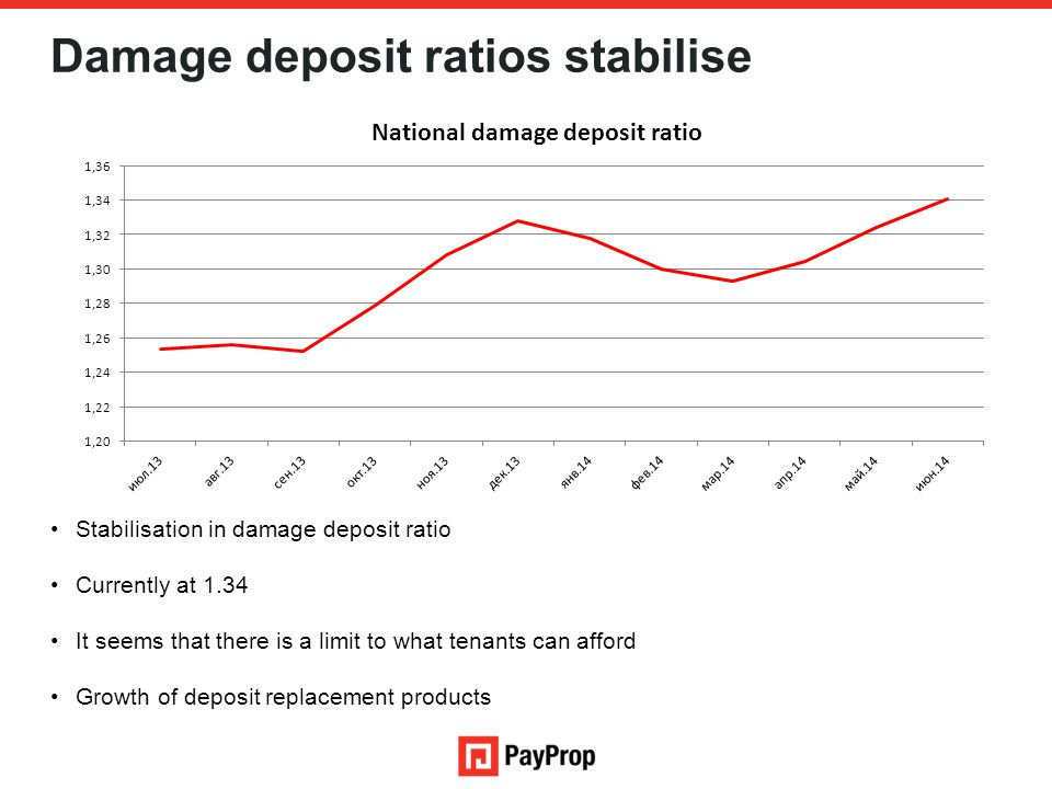 Damage deposit ratios stabilise