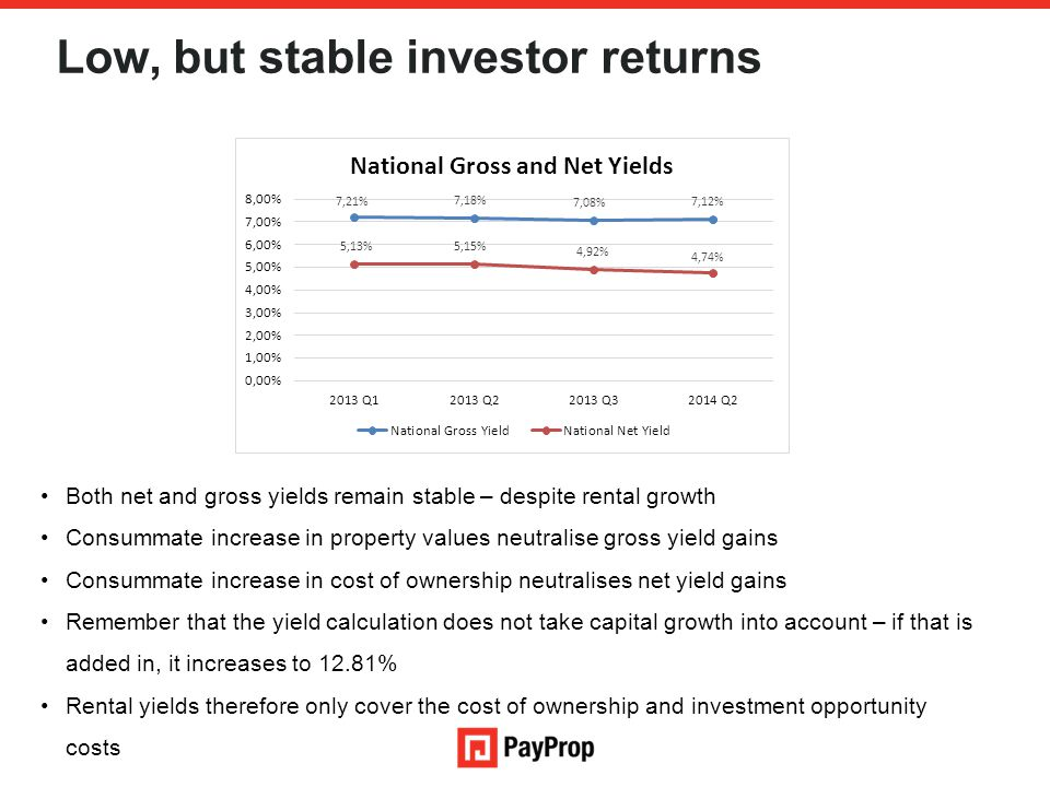 Low, but stable investor returns