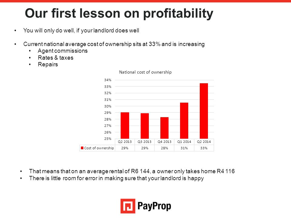 Our first lesson on profitability