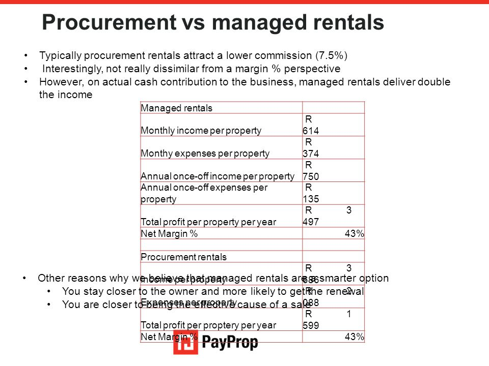Procurement vs managed rentals