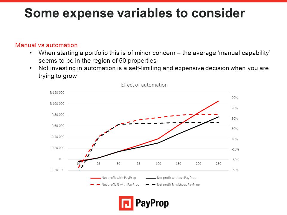 Some expense variables to consider