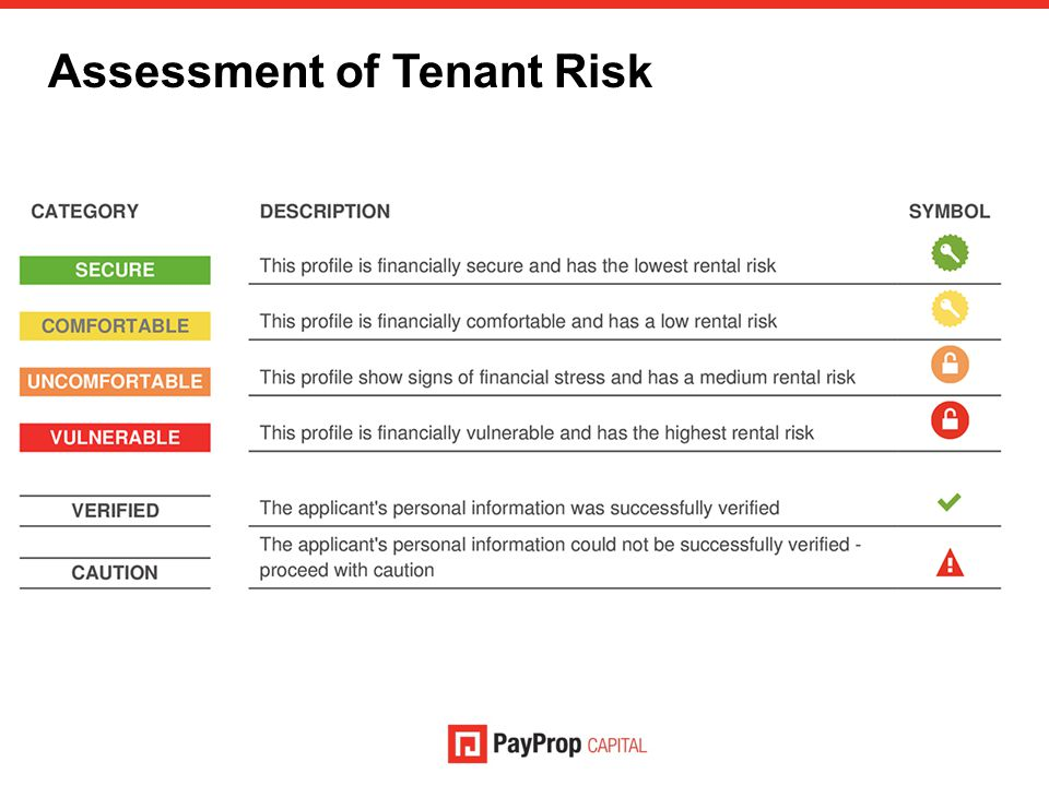 Assessment of Tenant Risk