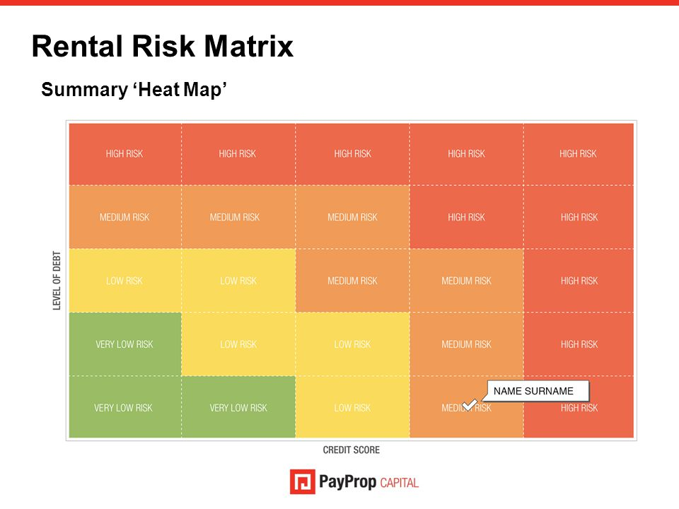 Rental Risk Matrix Summary 'Heat Map'