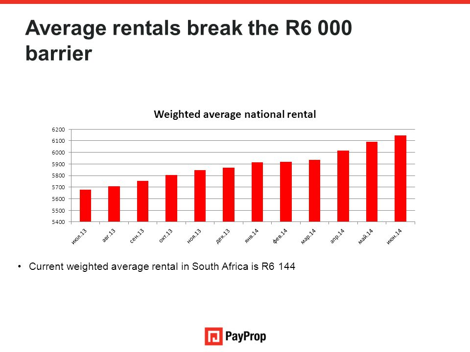 Average rentals break the R6 000 barrier