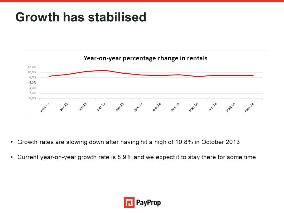 Growth has stabilised Growth rates are slowing down after having hit a high of 10.8% in October 2013.