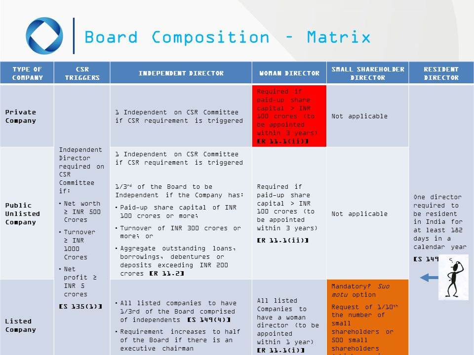 Board Composition – Matrix