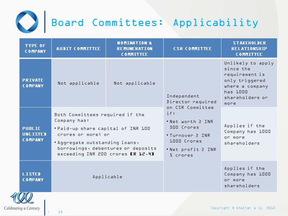 Board Committees: Applicability