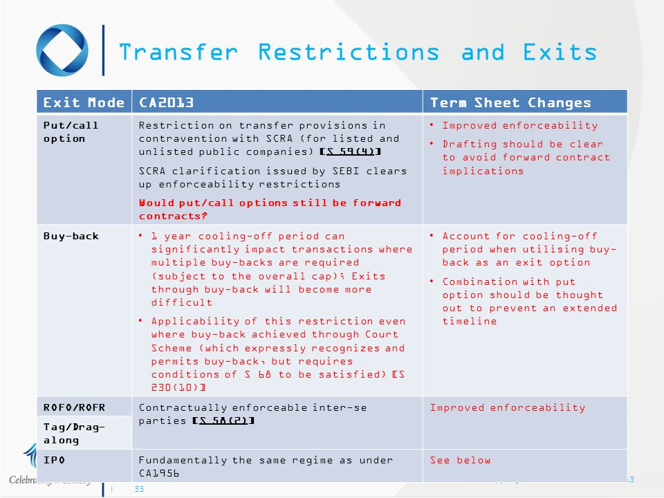 Transfer Restrictions and Exits