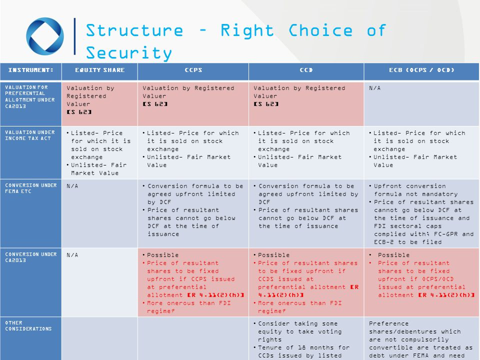 Structure – Right Choice of Security