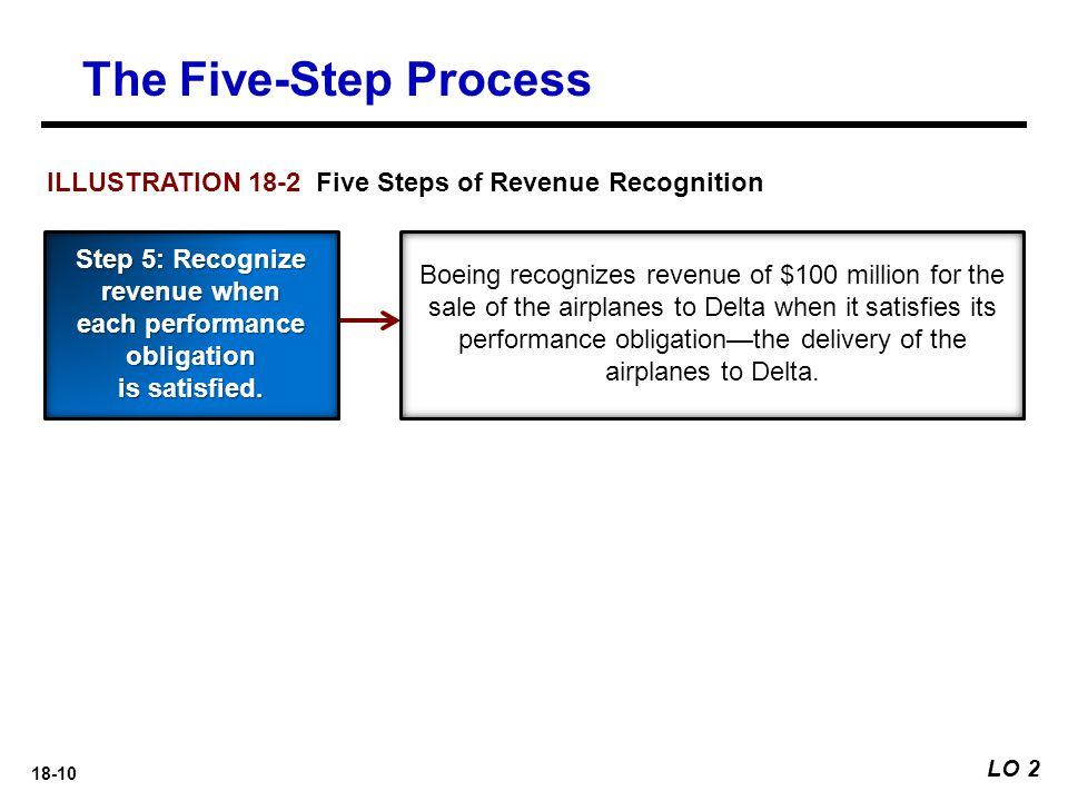 Step 5: Recognize revenue when each performance obligation